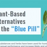 infographic- little blue pill