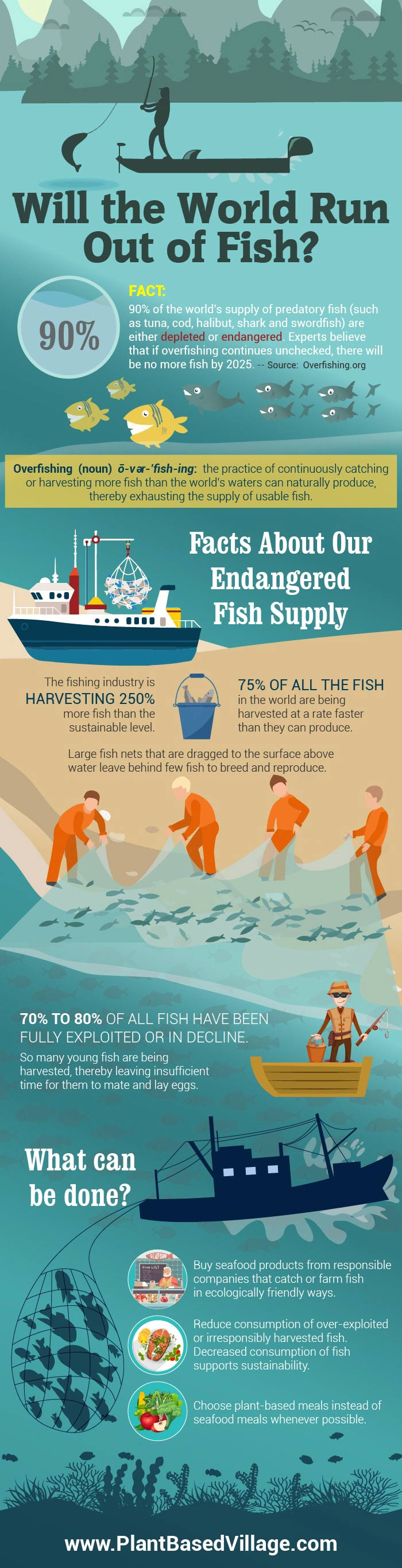 will the world run out of fish? infographic